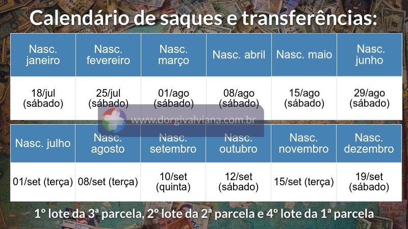 Calendário de datas para saques e transferências da terceira parcela do auxílio emergencial que acontecerá de 18 de julho a 19 de setembro